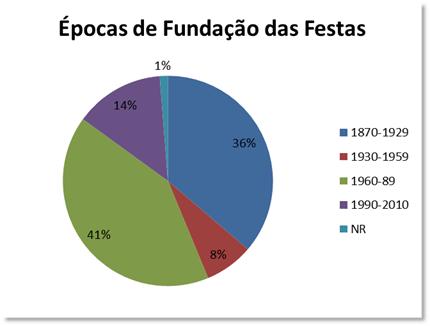 Épocas de Fundação das Festas