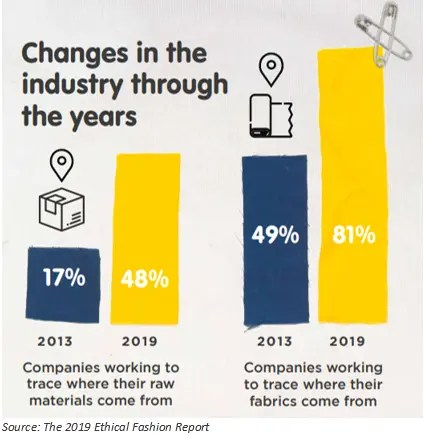 A graphic showing some changes that have occured in the fashion industry.