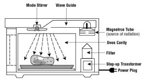 How Microwave Ovens Work