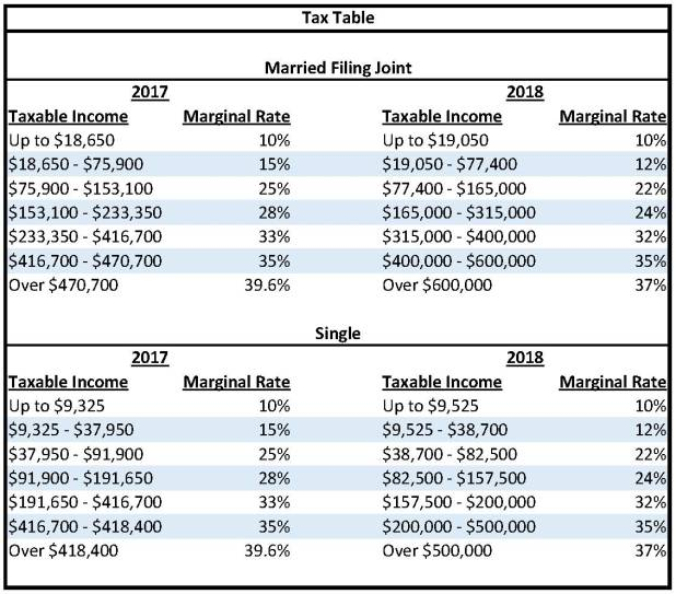 Tax Rate Table 2017 Review Home Decor Federal Income 2018 Irs
