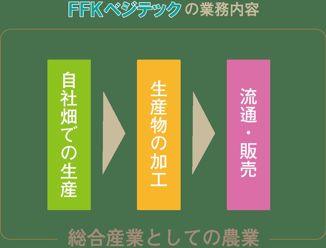 FFKベジテック 熊本 野菜 業務内容
