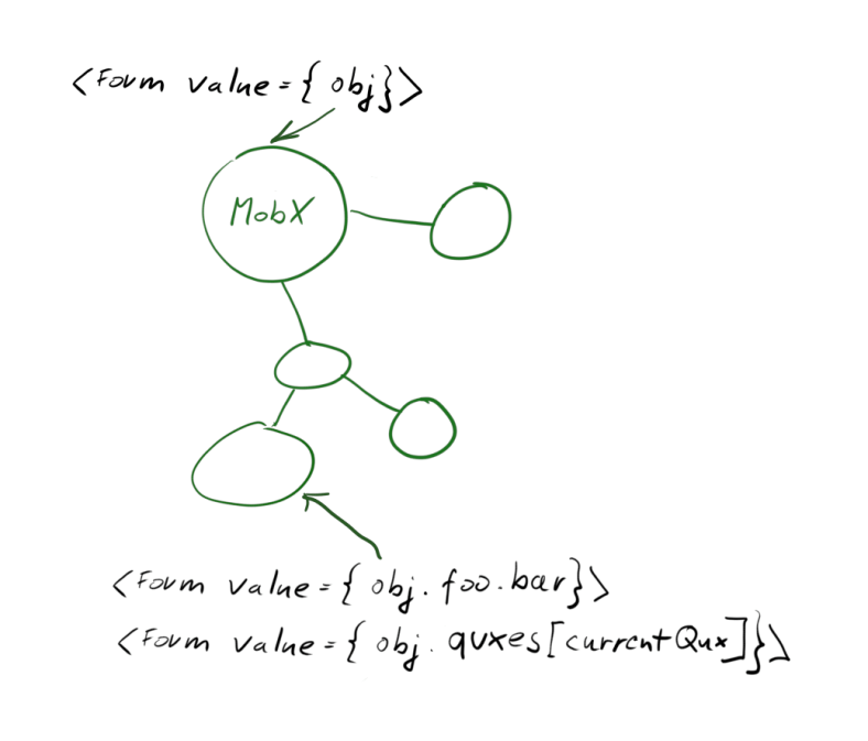 """Diagram showing the new """"Many Forms"""" approach"""