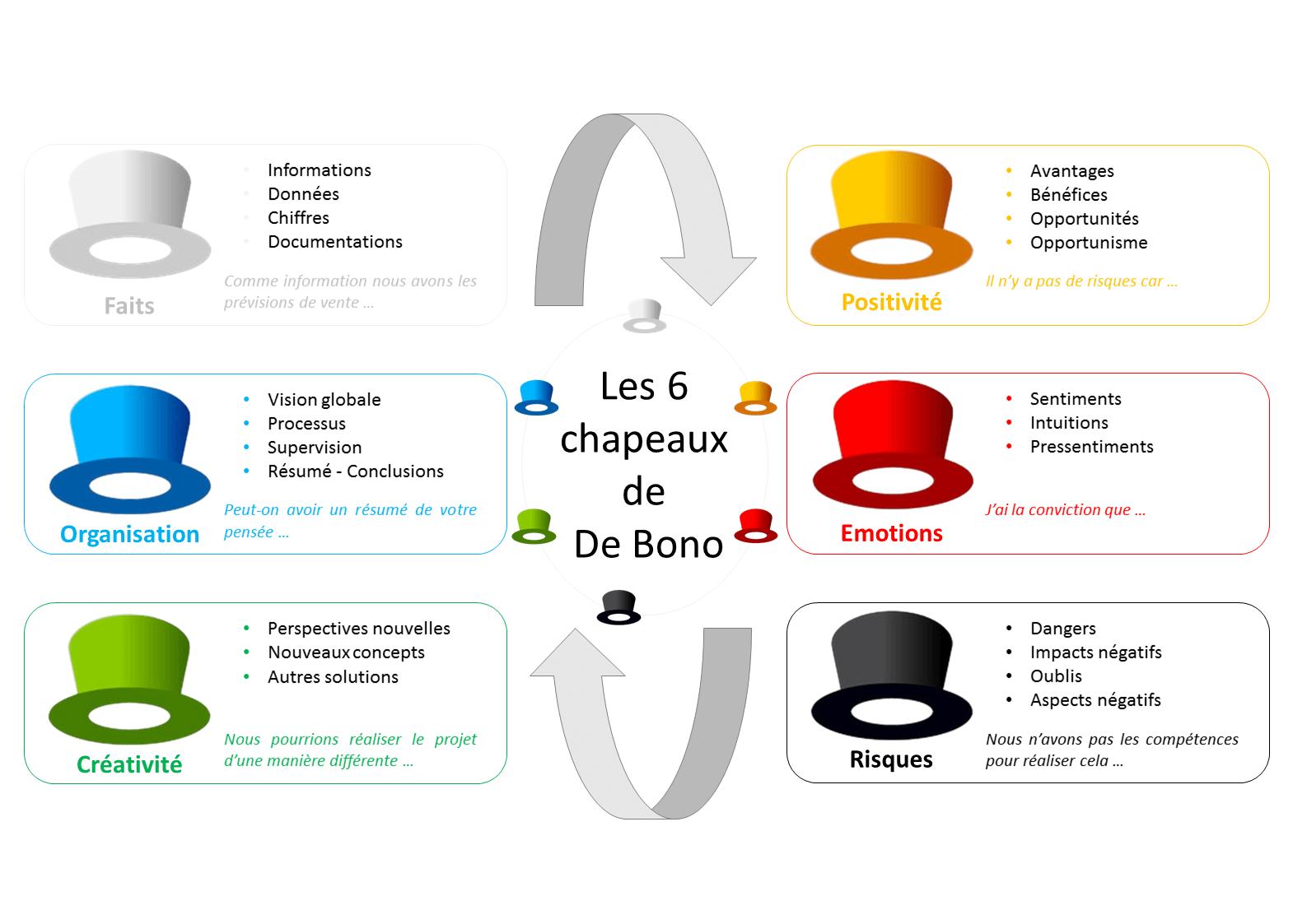 Les 6 Chapeaux De De Bono