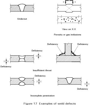 Welding Defects Diagram  Wiring Diagram