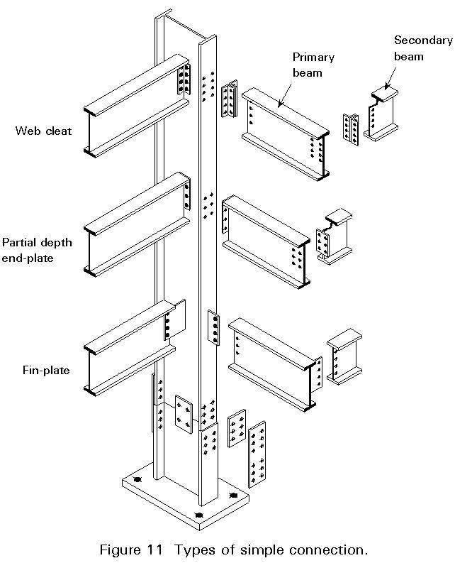 Moment Frame Connection Types | Framebob org