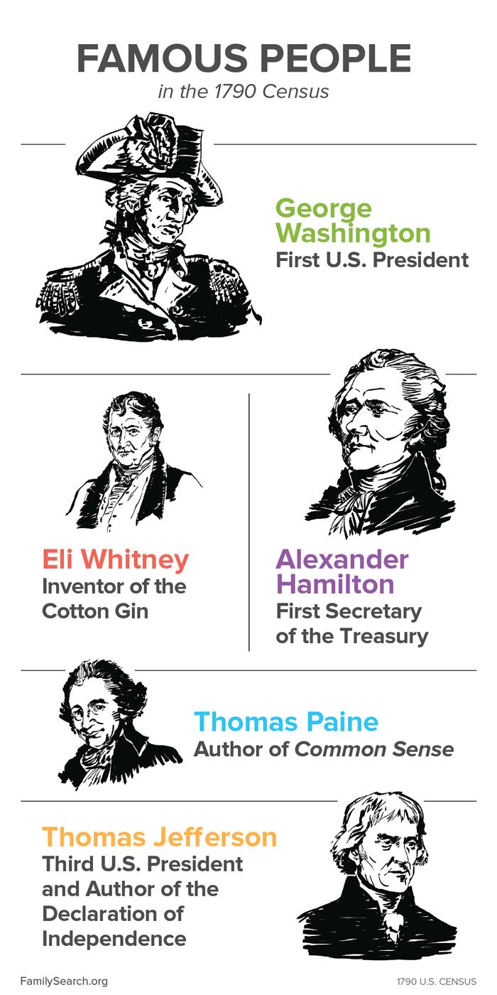1700s Famous People and the 1790 Census: George Washington, Eli Whitney, Alexander Hamilton, Thomas Paine, and Thomas Jefferson
