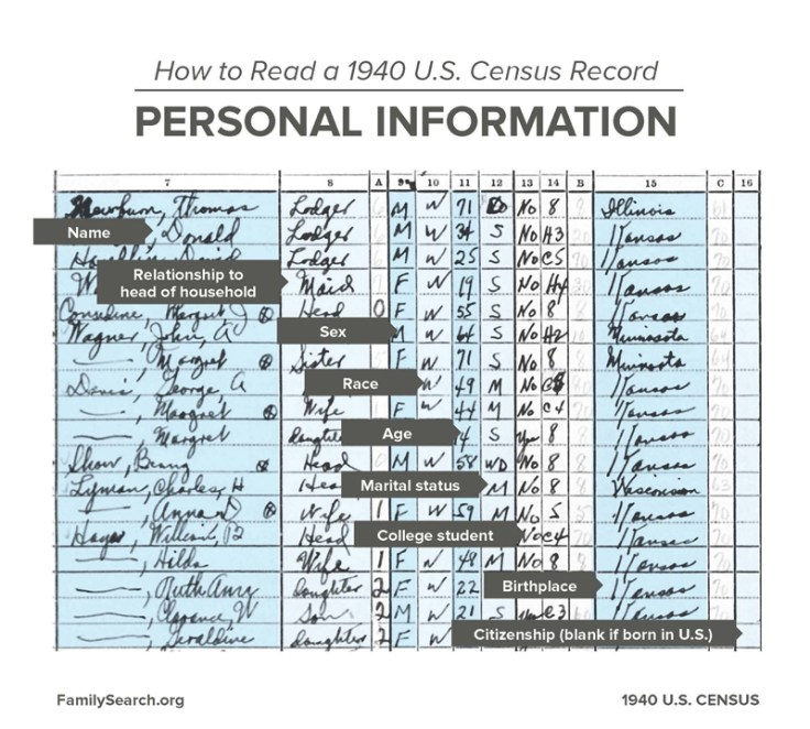 How to read a 1940 U.S. Census Record: personal information questions