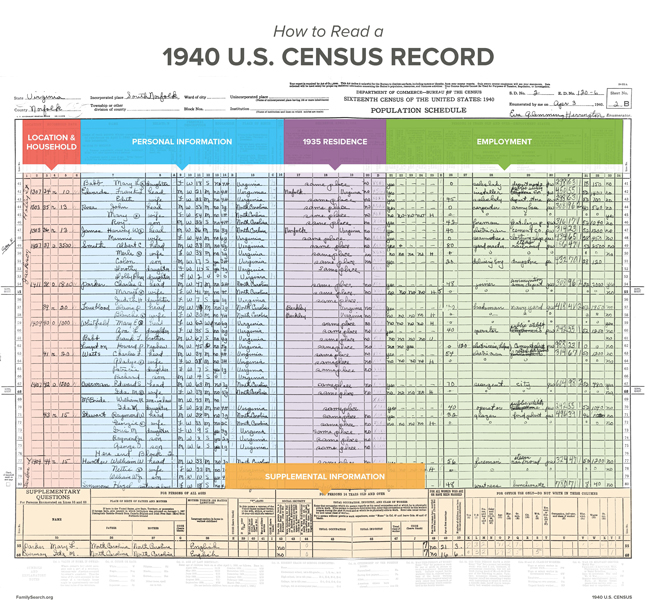 How to Read a 1940 U S  Census Record | FamilySearch