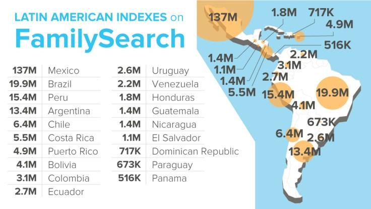 FamilySearch records in Latin America.