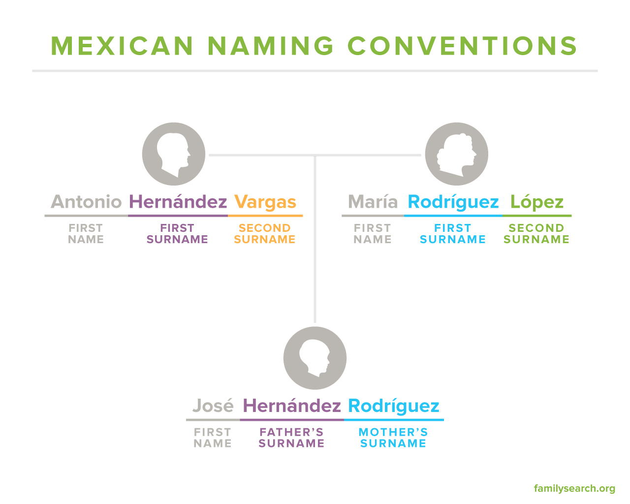 Mexican Last Names Frequently Asked Questions Familysearch