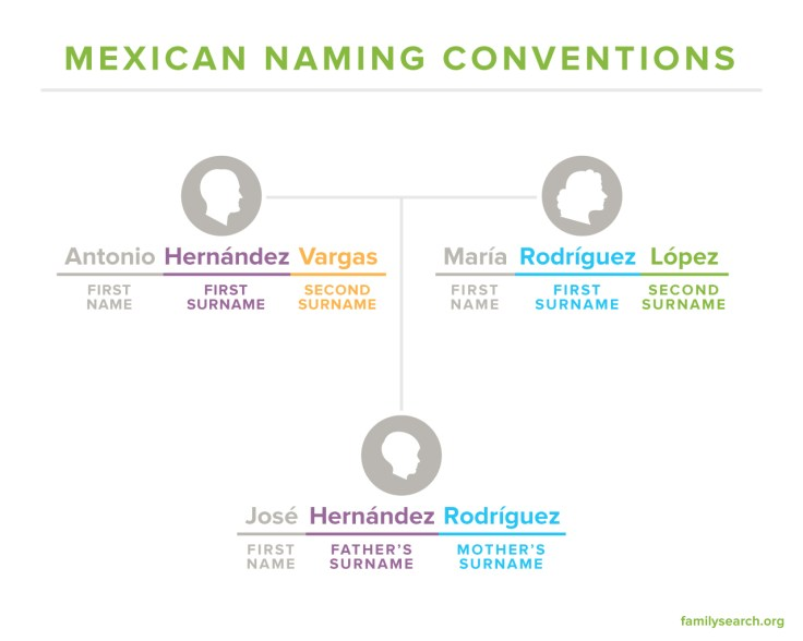 Mexican Naming Conventions