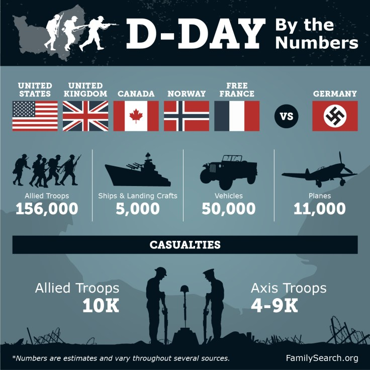 d day invasion, D Day facts, D Day in the numbers, d day infographic, d day by the numbers