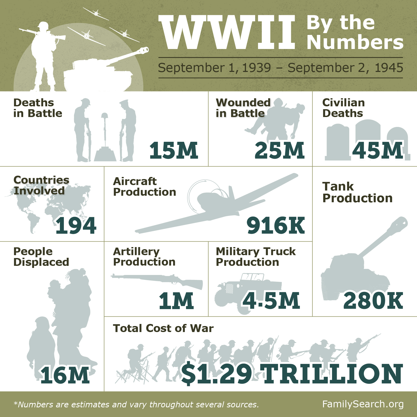 World War 2 Facts Battles And Turning Points Familysearch