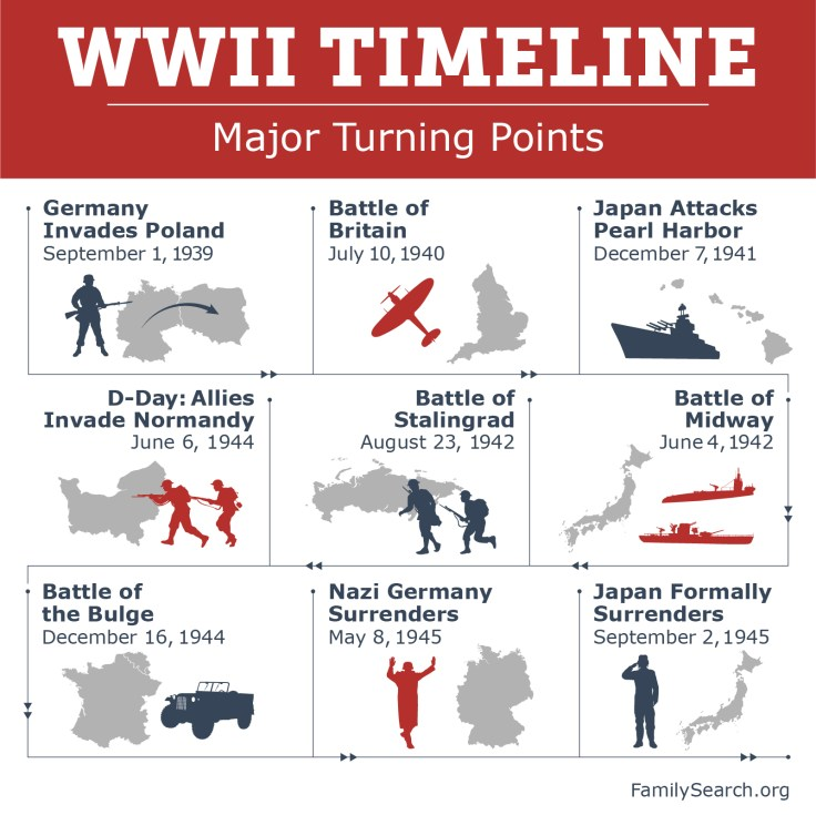 WW2 Timeline, turning points of ww2