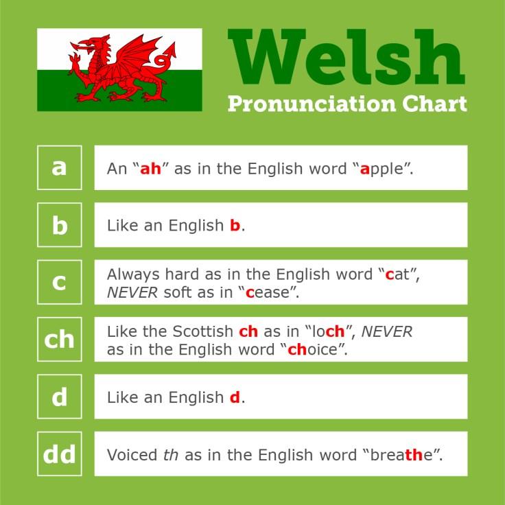 Welsh pronunciation guide, part 1