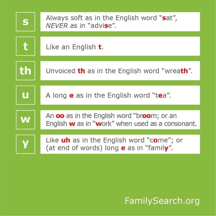 Welsh pronunciation chart, part 4