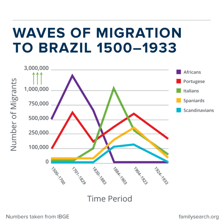 Chart of major migration to Brazil.