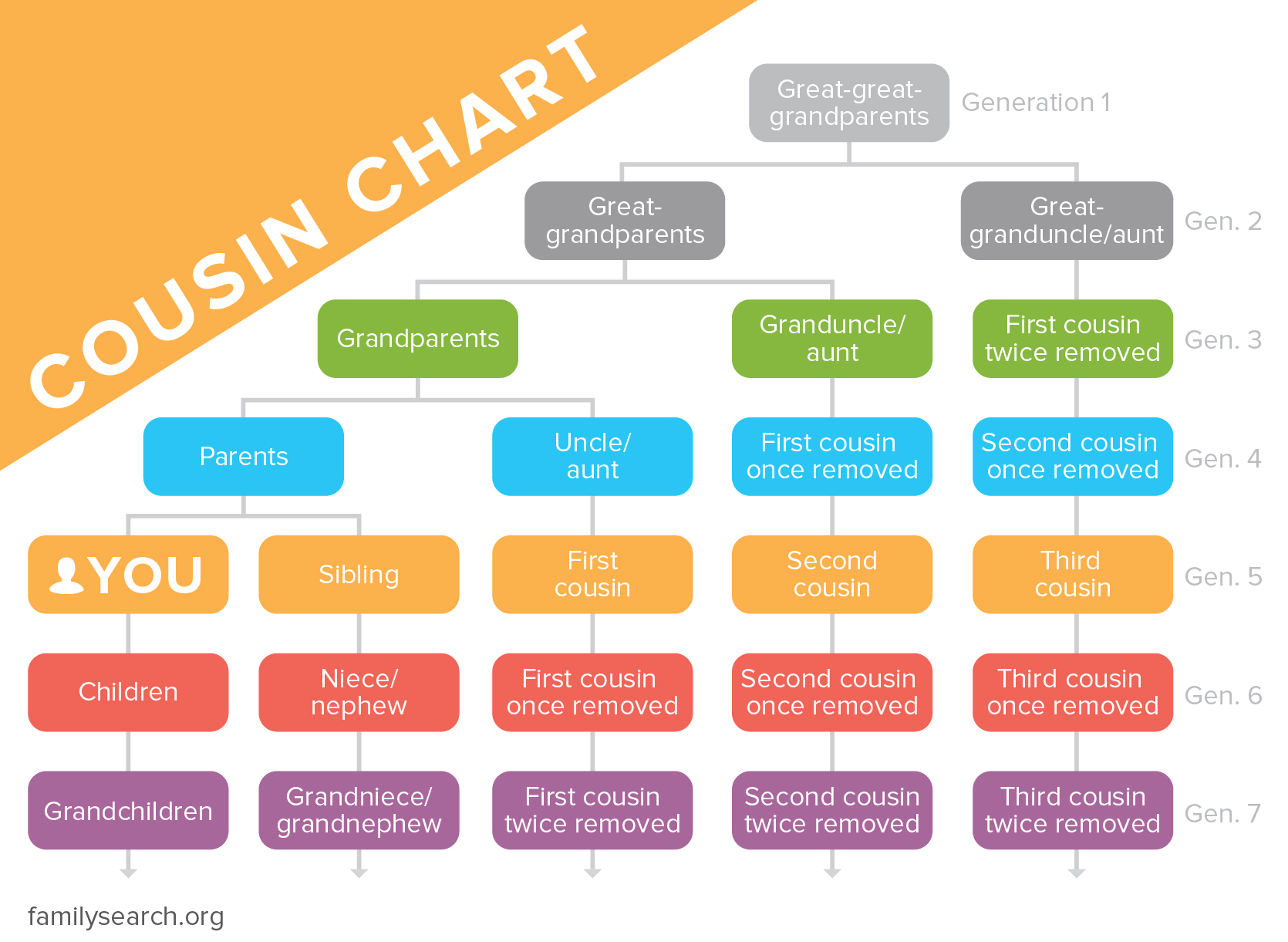 Cousin Chart Family Relationships Explained Familysearch