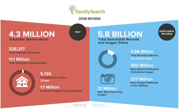 FamilySearch 2018 records and help