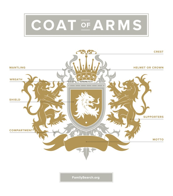 an infographic showing the different pieces of a coat of arms, including the family crest.