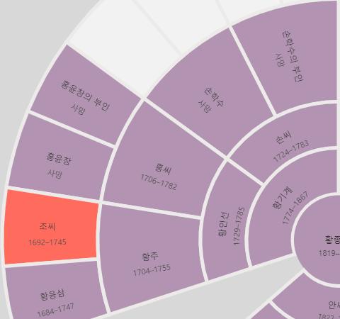 데이터에 문제가 있는 조상의 부채꼴 가계도 보기.