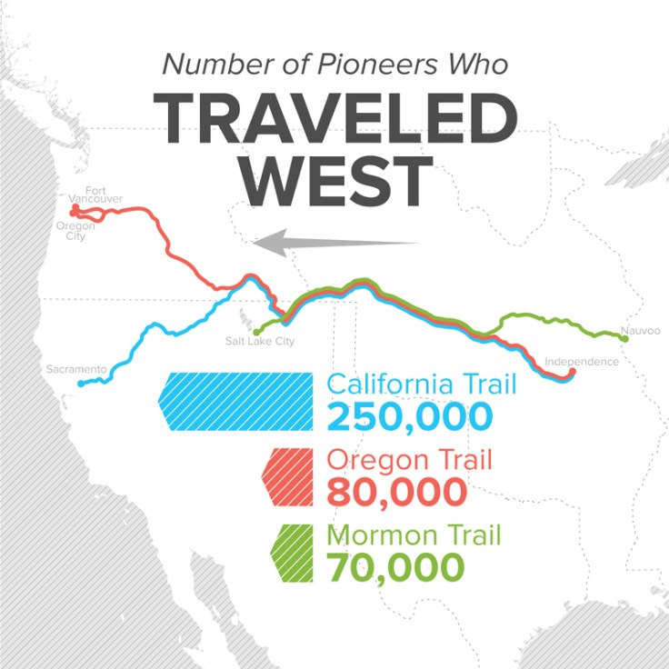 Infographic showing how many American pioneers moved during Western Expansion.