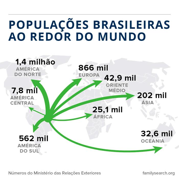 Gráfico de emigração para populações brasileiras em todo o mundo.