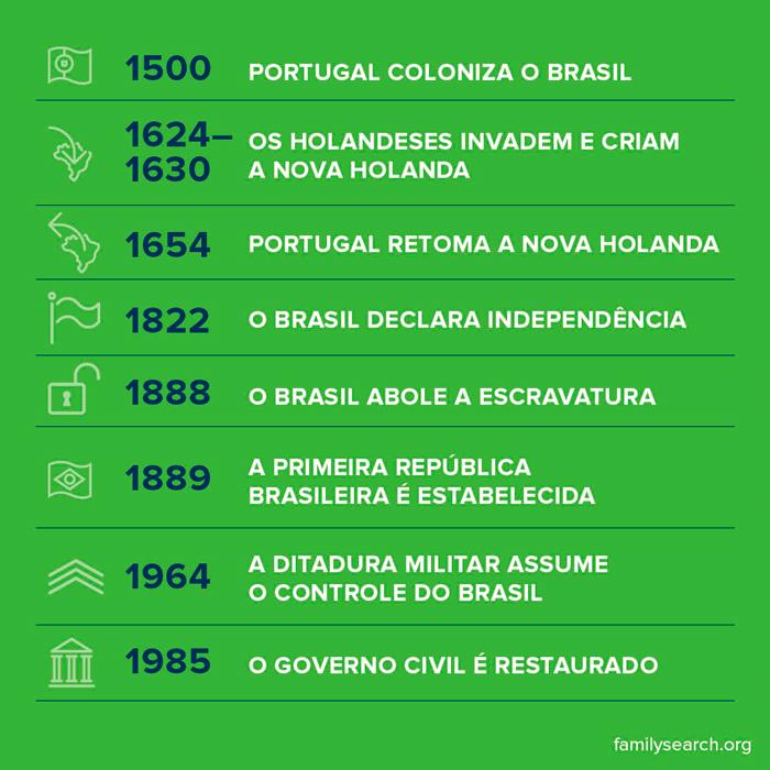 Cronologia da história do Brasil desde a colonização portuguesa em 1500 até o fim do regime militar em 1885.