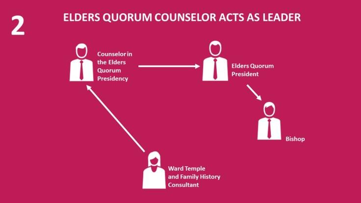 A slide from Elder Renlund's Presentation.