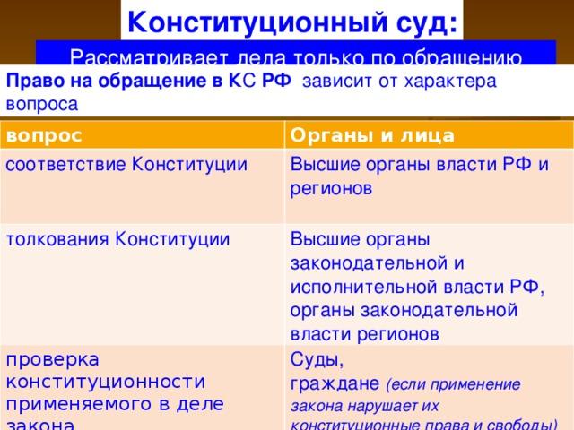 конституционный суд рассматривает дела