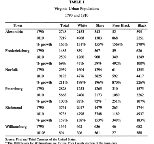 In this chart you can see that the freed-black population of Fredericksburg grew significantly.