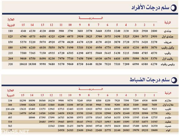 الأمن الداخلي سلم رواتب وزارة الداخلية العراقية 2020