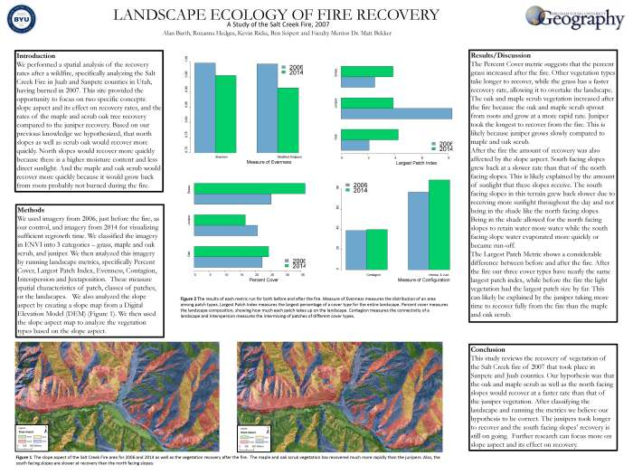 Landscape Ecology of Fire Recovery