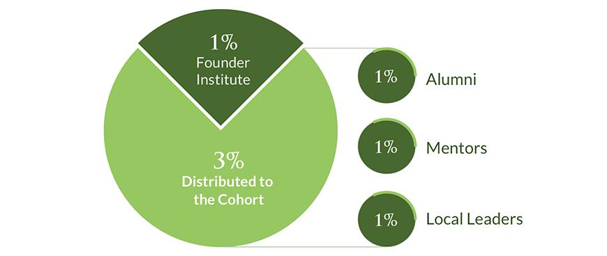 Founder Institute Liquidity Pool
