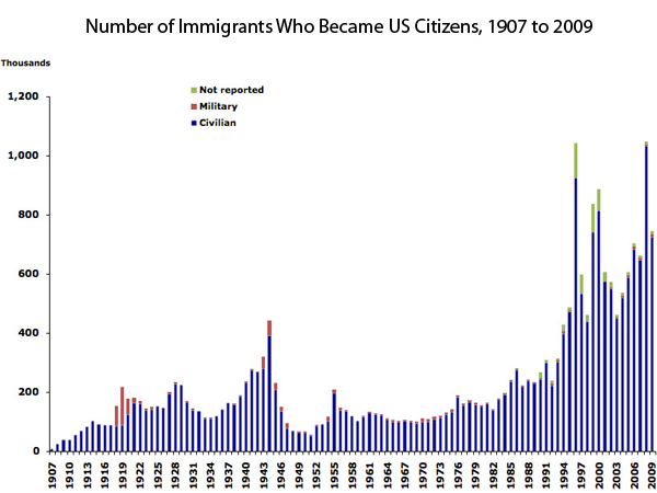 Number of Immigrants Who Became US Citizens, 1907 to 2009