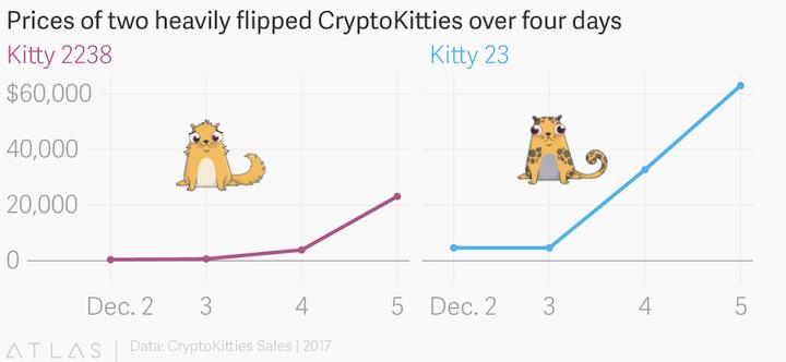 График роста самых дорогих котов на CryptoKitties