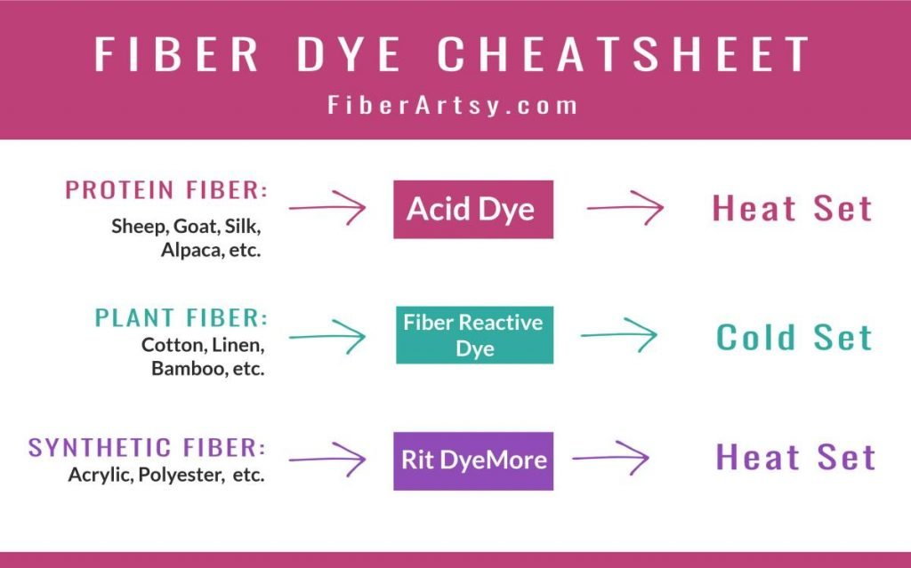 FiberArtsy Yarn and Fiber Dyeing Supplies Cheatsheet