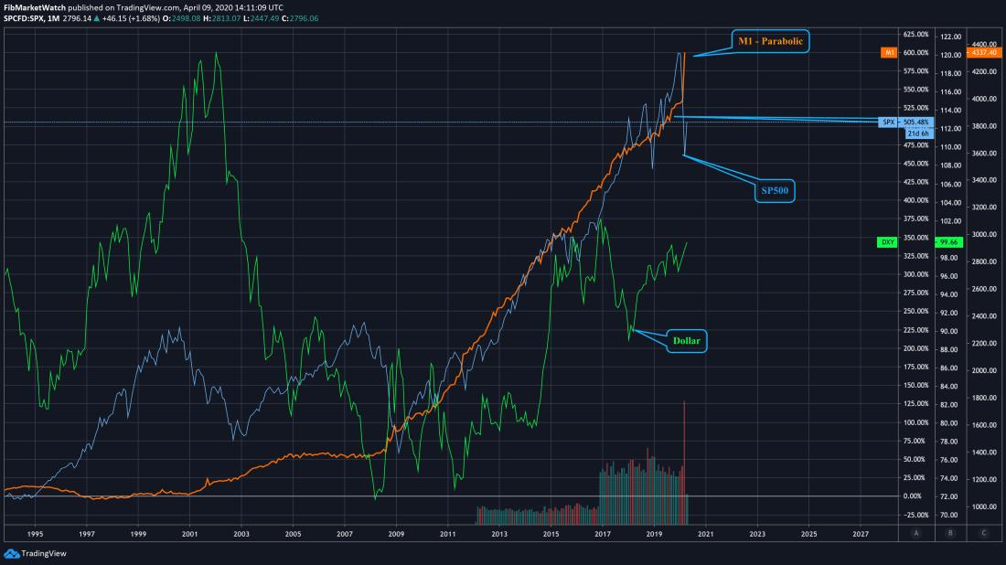 SP500 vs. Money Stock vs. Dollar