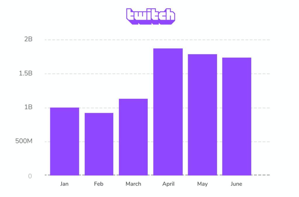Estadísticas Twitch