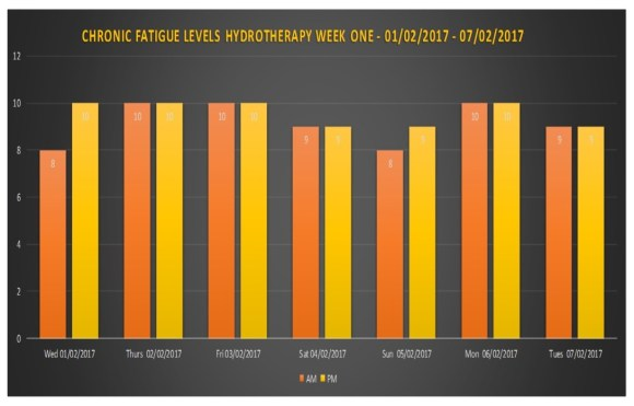 chronic-fatigue-levels-week-one-hydrotherapy-chart-pic-starting-01022017-column-chart