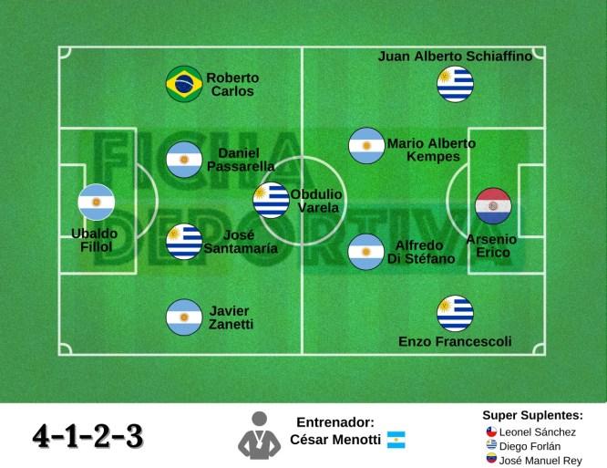 Greatest Teams: CONMEBOL