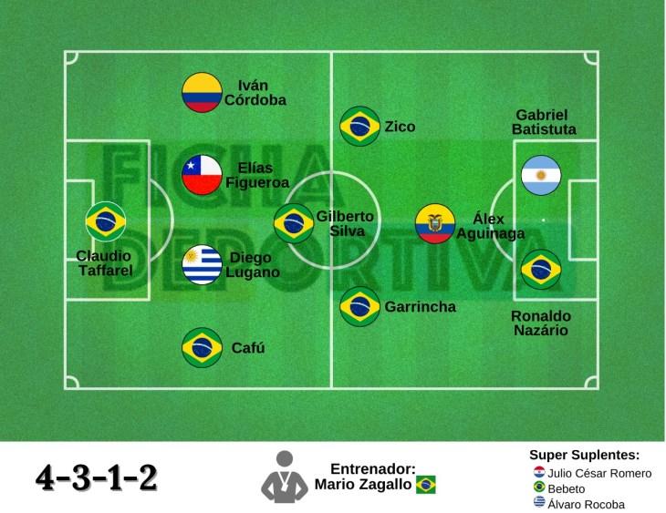 Equipo Ideal: CONMEBOL