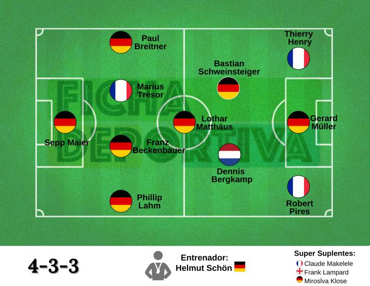 Equipo Ideal: UEFA