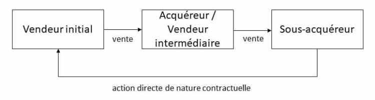Effet relatif des contrats - action directe contractuelle