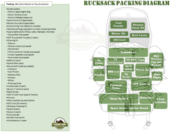 How To Pack A Rucksack Army Strong