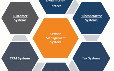 How Does Field Service Management Software Affect Your People Daily?
