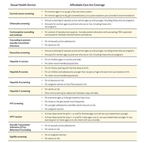 Sexual Health - ACA Chart