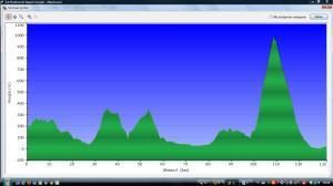 Hoogtekaart zaterdag 16 juni 2012 Piedmonte - Napels
