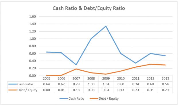 telechoice-cash-ratio