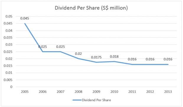 telechoice-dividend